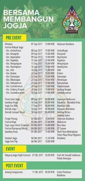 Agenda HUT Kota Jogja ke-261